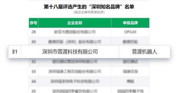 """普渡送餐机器人荣获""""深圳知名品牌""""认证"""